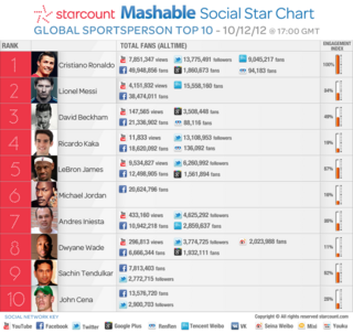 top-sportsperson-ronaldo-vs-messi-mashable.png